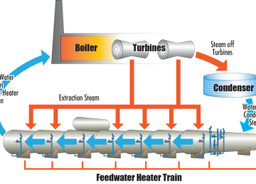 feedwater_heater_train