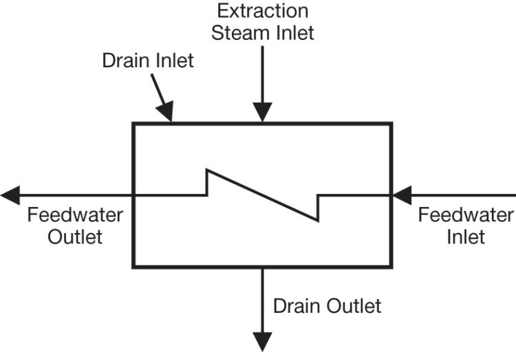 monitor feedwater