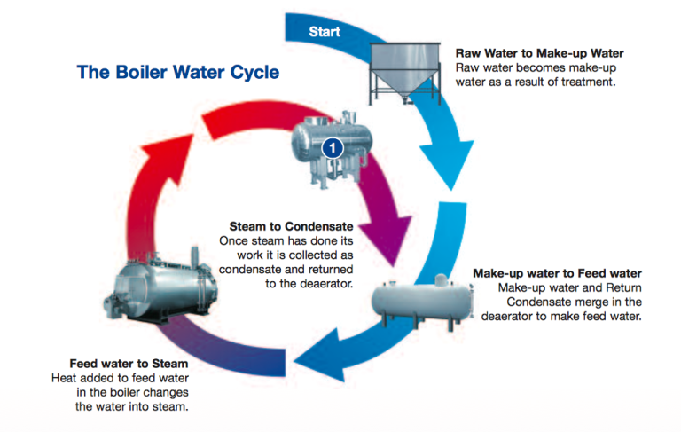 The Boiler Water Cycle