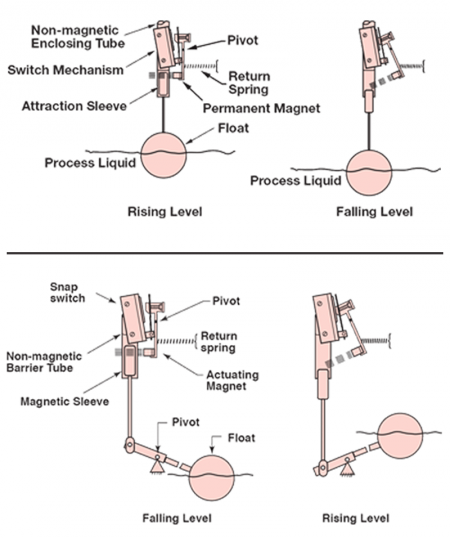 Float level switch